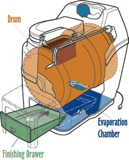 How Do Composting Toilets Work?